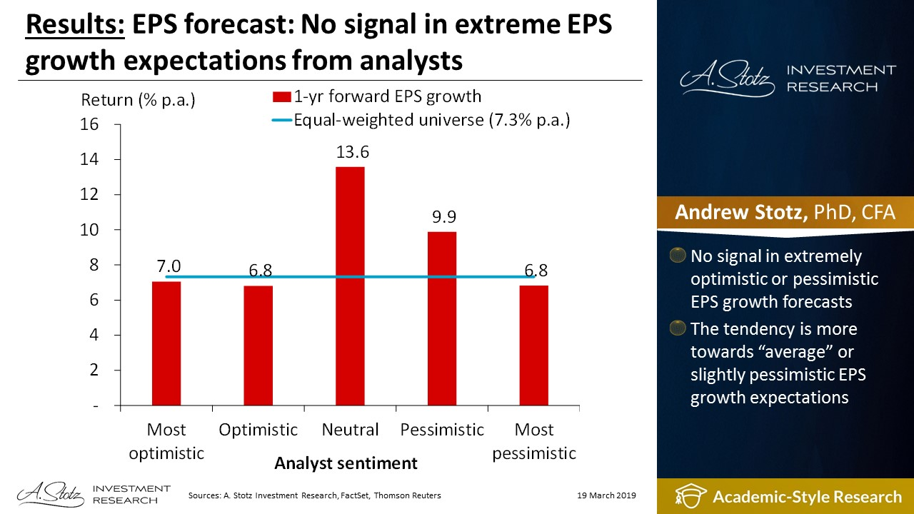 EPS forecast: No signal in extreme EPS growth expectations from analysts