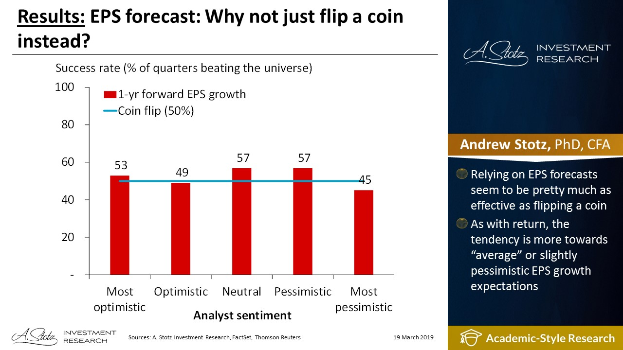 EPS forecast: Why not just flip a coin instead?