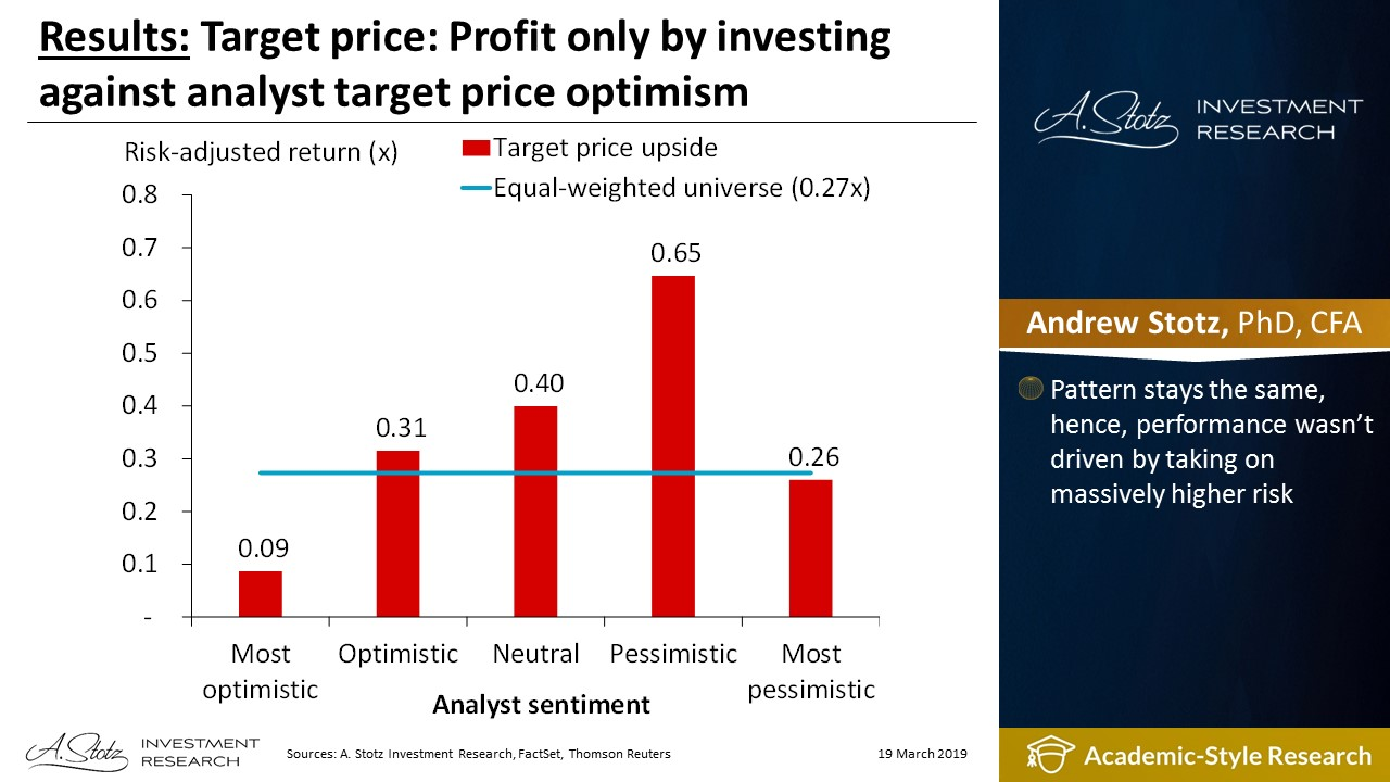 Target price: Profit only by investing against analyst target price optimism