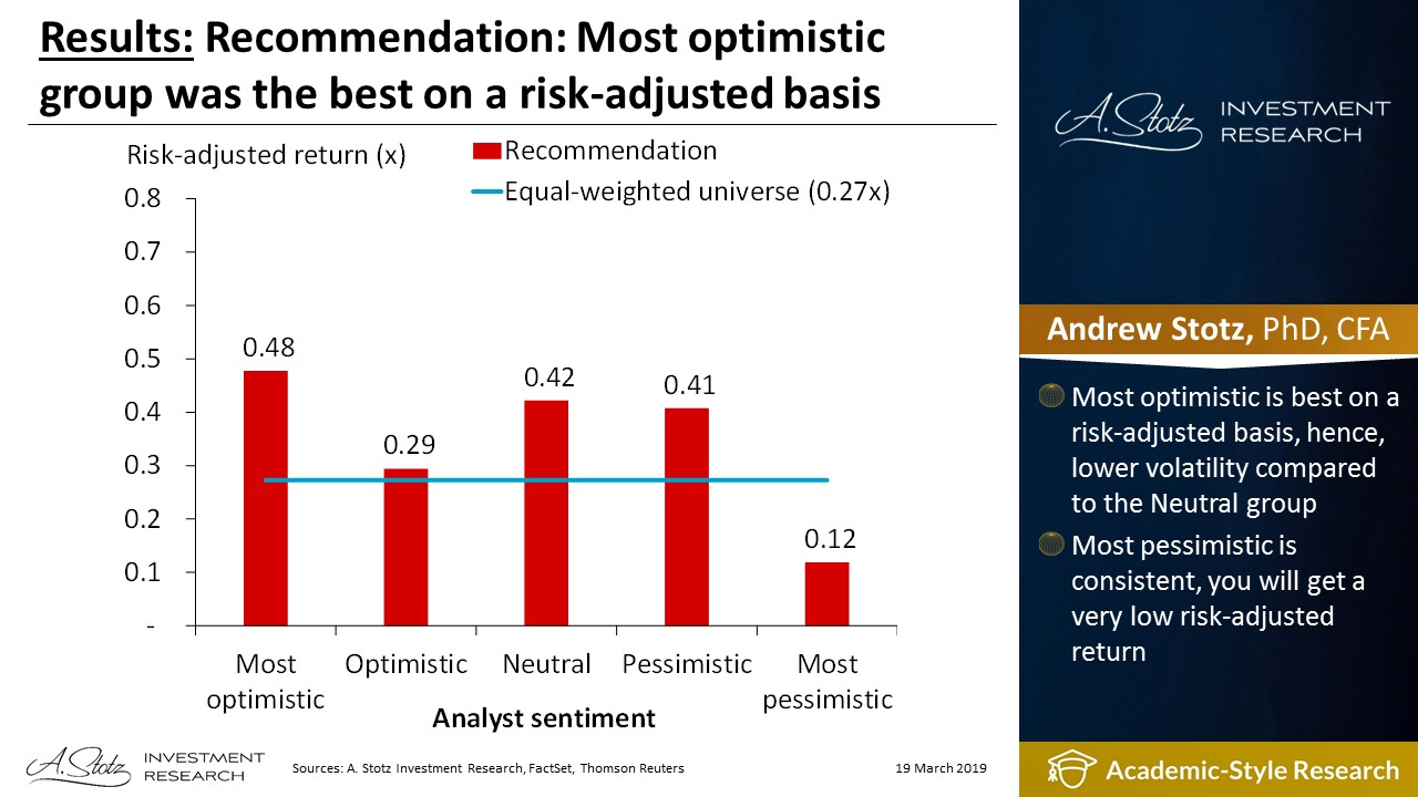 Recommendation: Most optimistic group was the best on a risk-adjusted basis