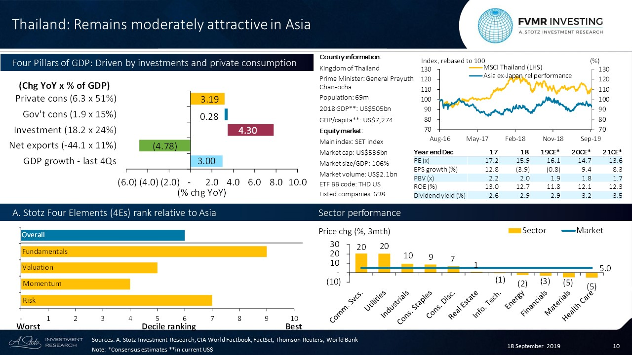 #Thailand appears moderately attractive in Asia considering Fundamentals, Valuation, Momentum, and Risk #FVMR