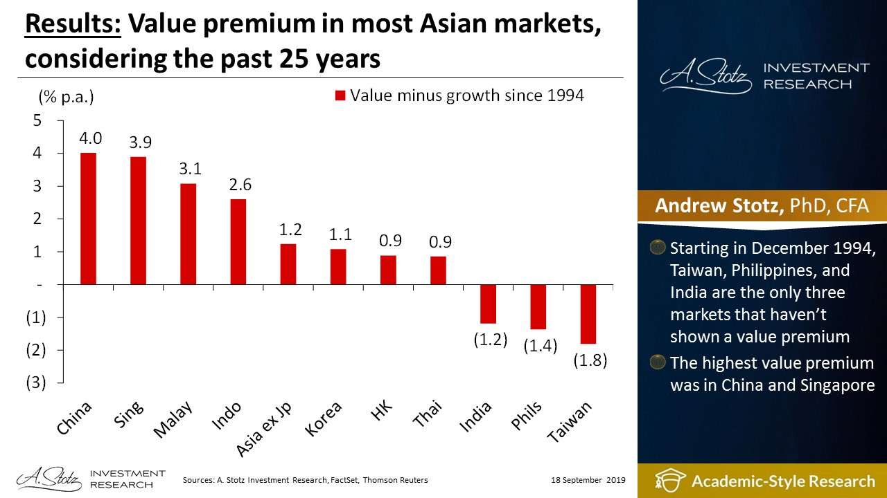 Value premium in most Asian markets, considering the past 25 years
