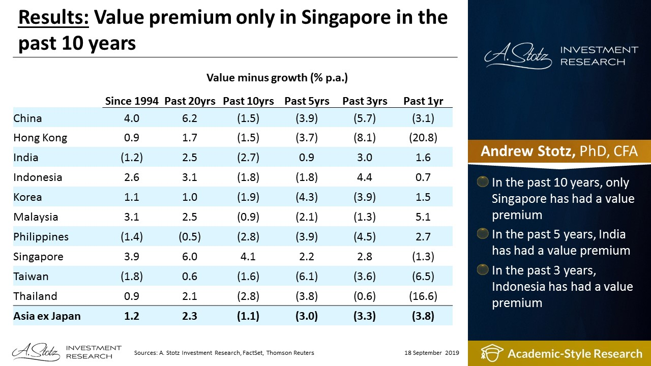 Value premium only in Singapore in the past 10 years