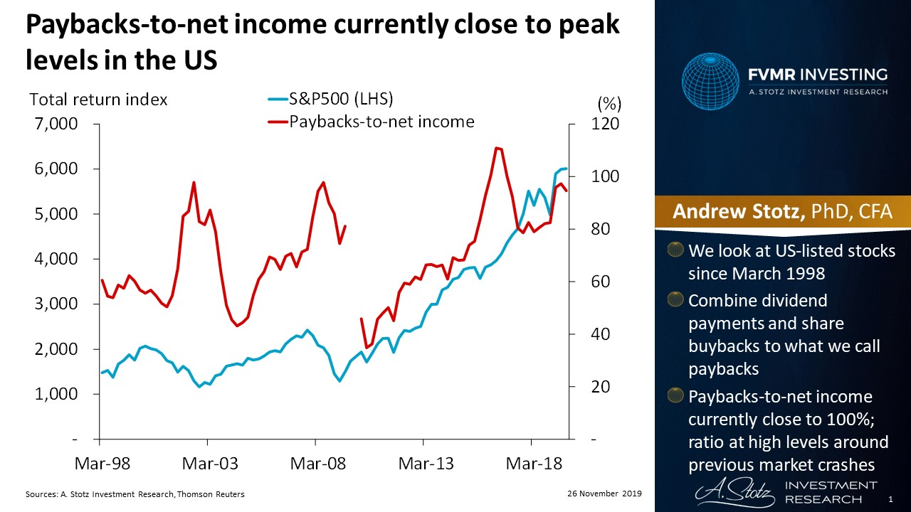 Paybacks-to-net income currently close to peak levels in the US