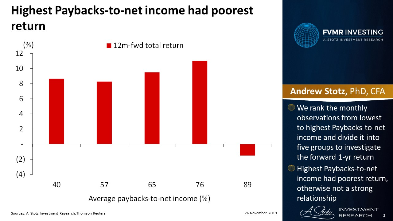 Highest Paybacks-to-net income had poorest return