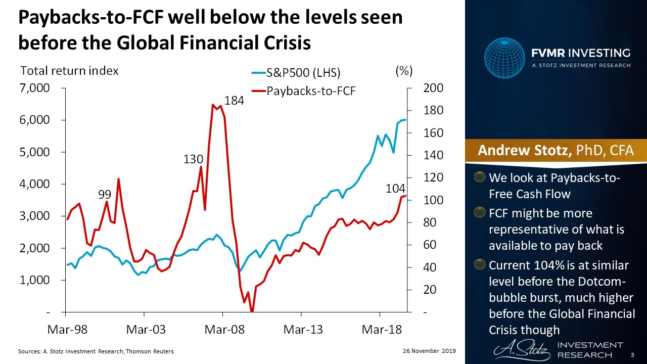 Paybacks-to-FCF well below the levels seen before the Global Financial Crisis