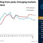 Net Margin Falling From Peak, Emerging Markets Getting Hit Hardest