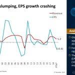 Sales Growth Slumping Globally, EPS Growth Crashing