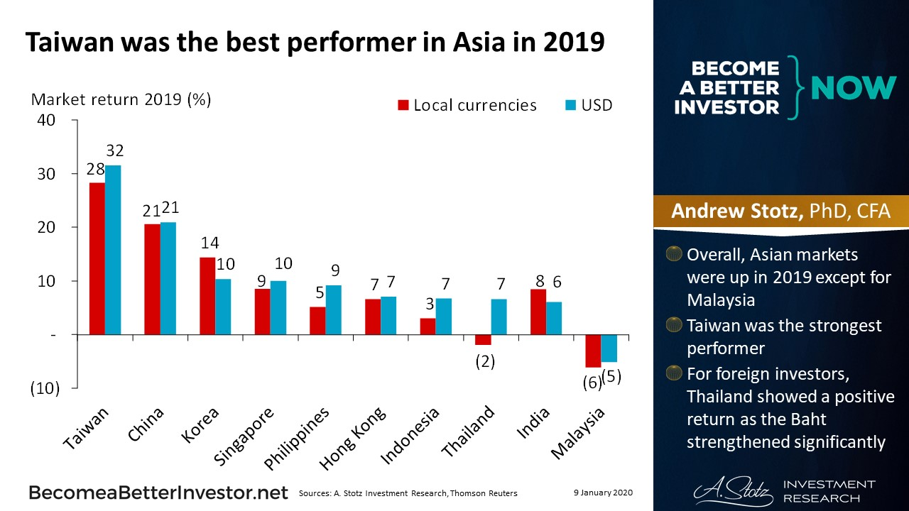 Taiwan Was the Best Performer in Asia in 2019