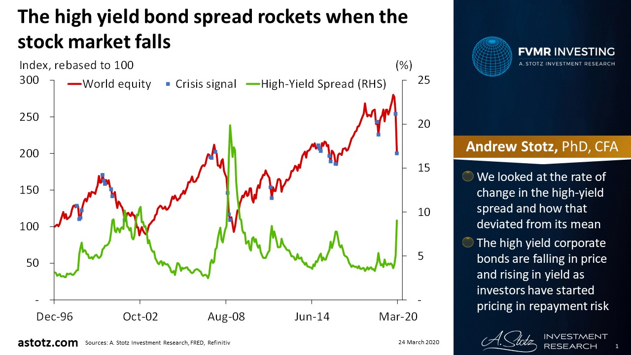 The high yield bond spread rockets when the stock market falls